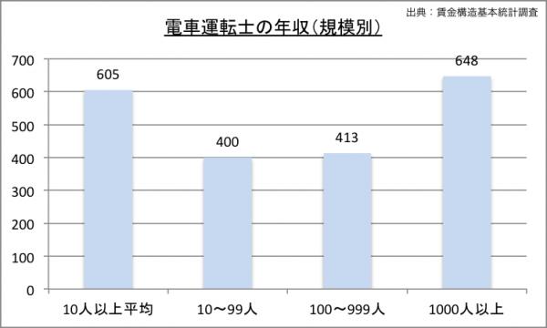 電車運転士の年収(規模別)グラフ