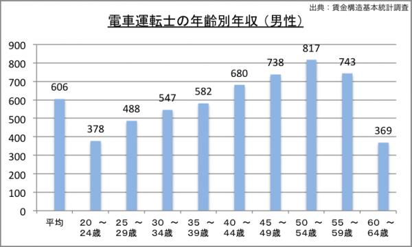 電車運転士の年収(年齢別)のグラフ