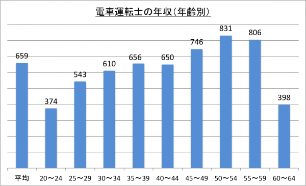 電車運転士の年収(年齢別)_26