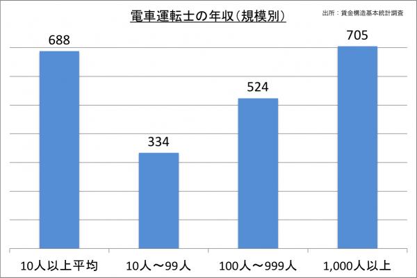電車運転士の年収(規模別)_27