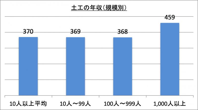 土工の年収(規模別)