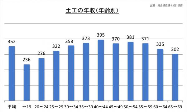 土工の年収(年齢別)_28
