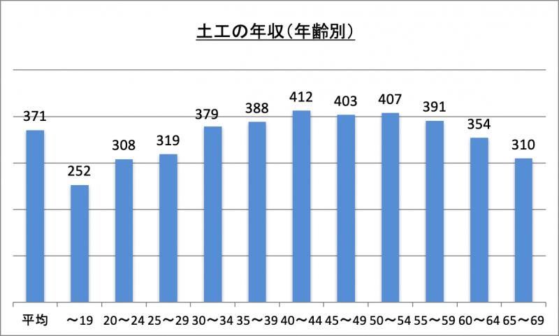 土工の年収(年齢別)