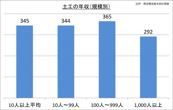 土工の給料・年収(規模別)_25