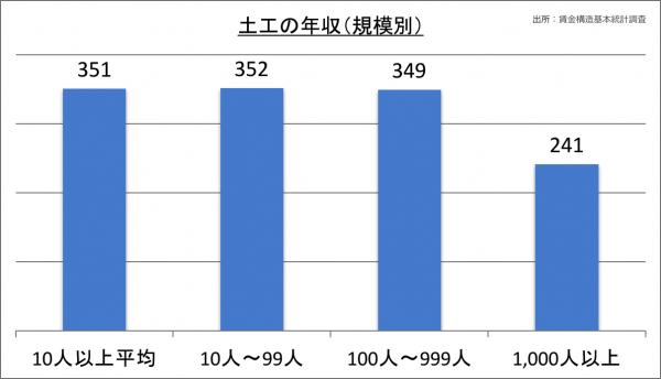 土工の年収(規模別)_28