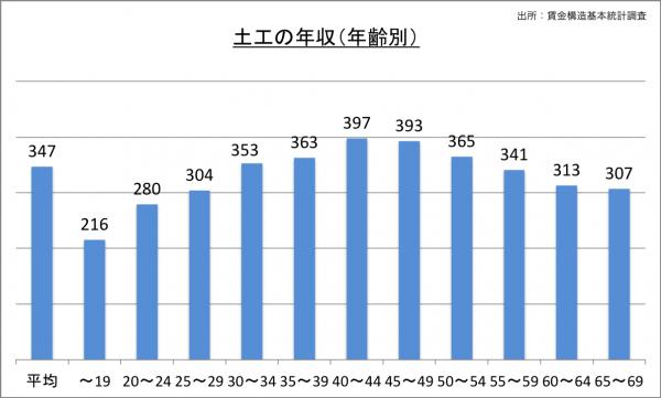 土工の給料・年収(年齢別)_25