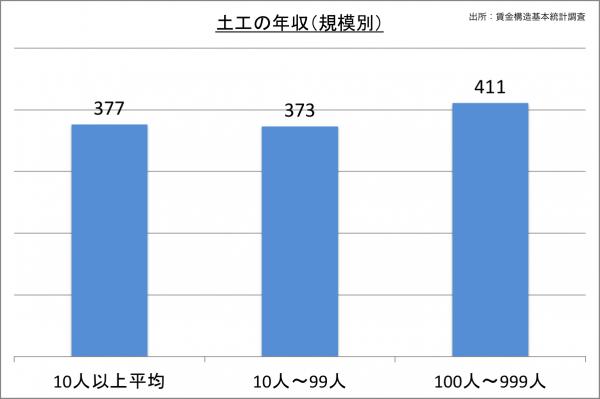 土工の年収(規模別)_27