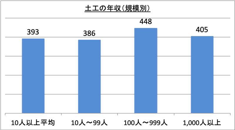 土工の年収(規模別)_r1