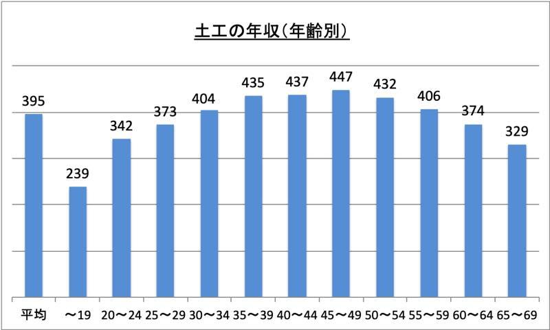 土工の年収(年齢別)_r1