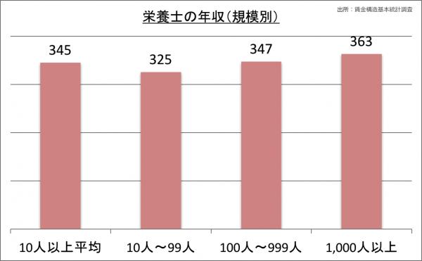 栄養士の年収(規模別)_28