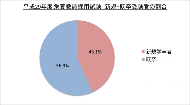 平成29年度栄養教諭採用試験新規・既卒受験者の割合_29