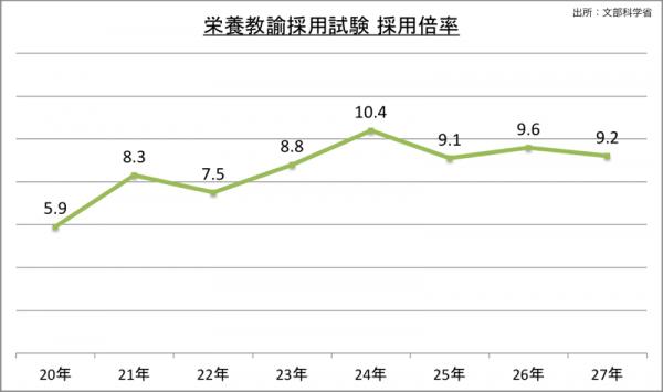 栄養教諭採用試験採用倍率_27