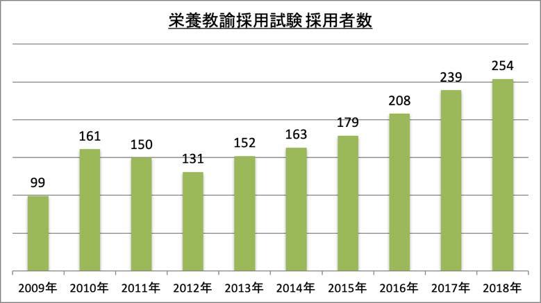 栄養教諭採用試験採用者数_2018