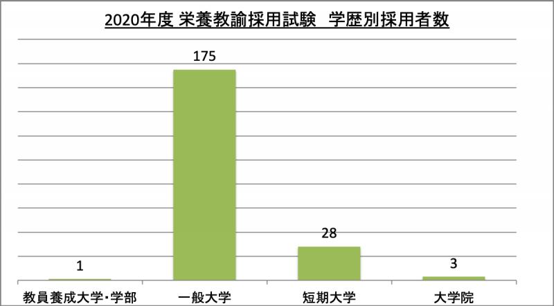 栄養教諭採用試験学歴別採用者数_2020