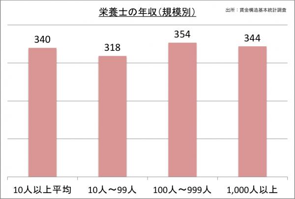 栄養士の年収(規模別)_27