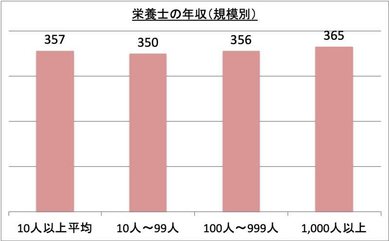 栄養士の年収(規模別)_r1