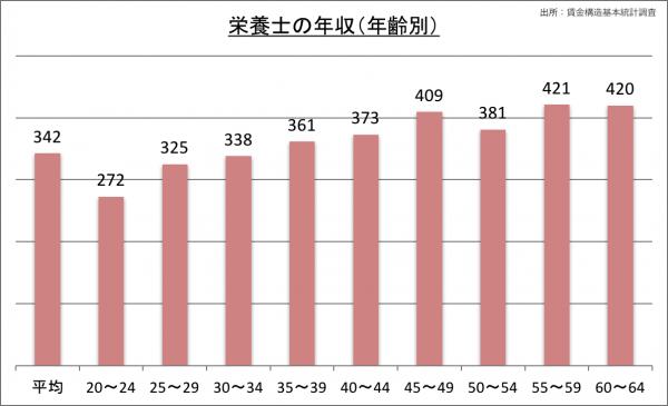 栄養士の年収(年齢別)_28