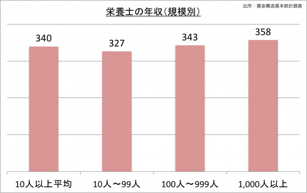 栄養士の給料・年収(規模別)_25
