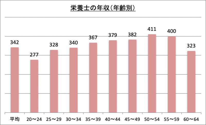 栄養士の年収(年齢別)