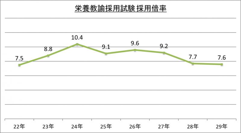 栄養教諭採用試験採用倍率_29