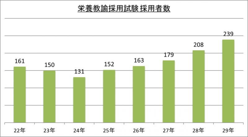 栄養教諭採用試験採用者数_29