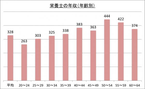 栄養士の年収(年齢別)_26