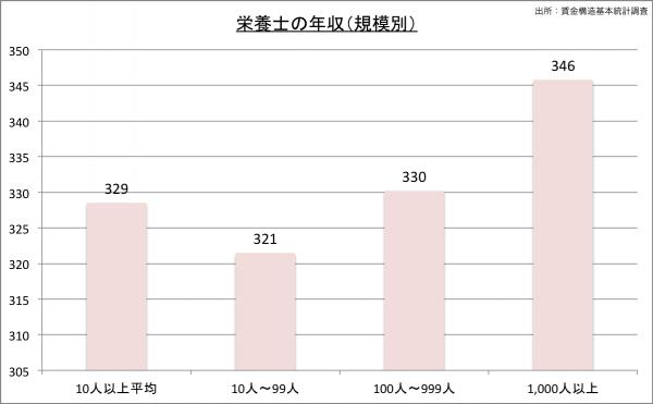 栄養士の給料・年収(規模別)23のグラフ