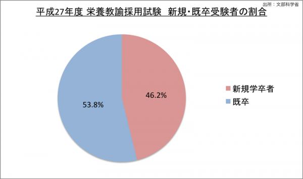 栄養教諭採用試験新規・既卒受験者の割合_27