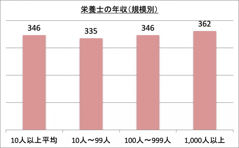 栄養士の年収(規模別)