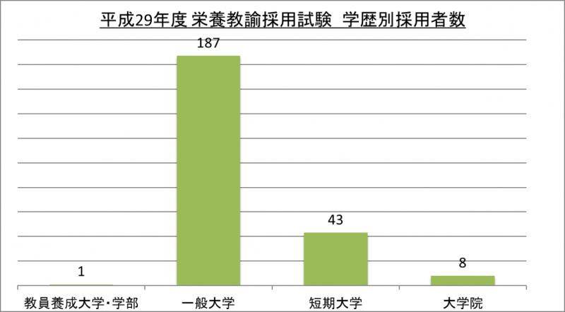 平成29年度栄養教諭採用試験学歴別採用者数_29
