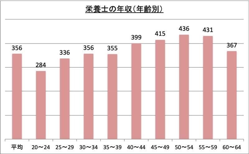 栄養士の年収(年齢別)_r1