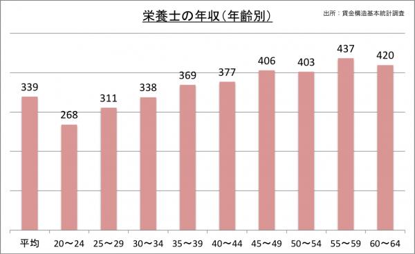 栄養士の年収(年齢別)_27