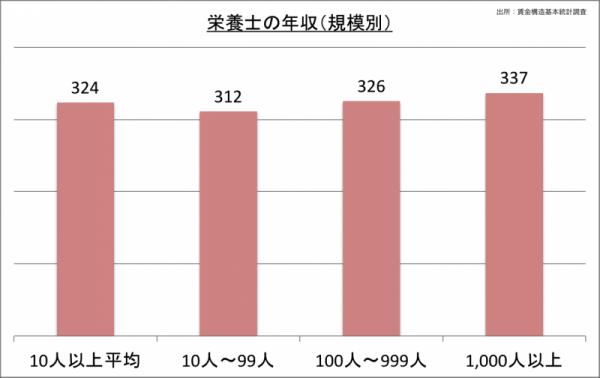 栄養士の年収(規模別)_24
