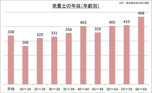 栄養士の給料・年収(年齢別)_25