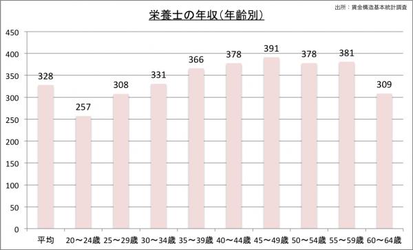 栄養士の給料・年収(年齢別)23のグラフ