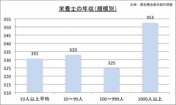 栄養士の年収(規模別)のグラフ