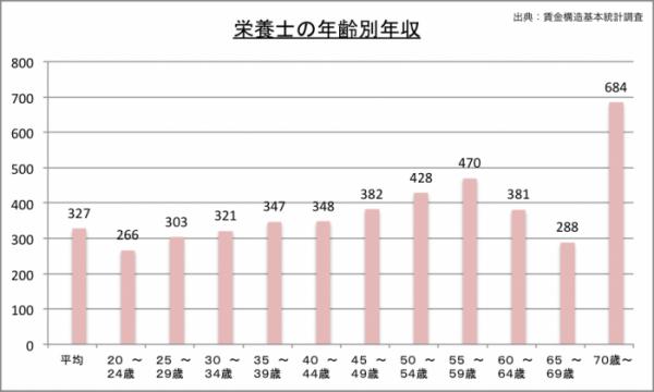 栄養士の年収(年齢別)のグラフ
