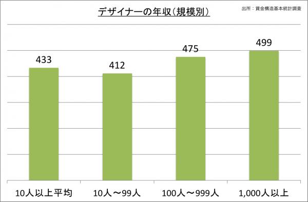 デザイナーの年収(規模別)_27