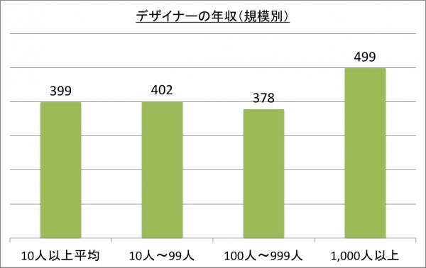 デザイナーの年収(規模別)_26
