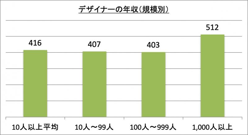 デザイナーの年収(規模別)