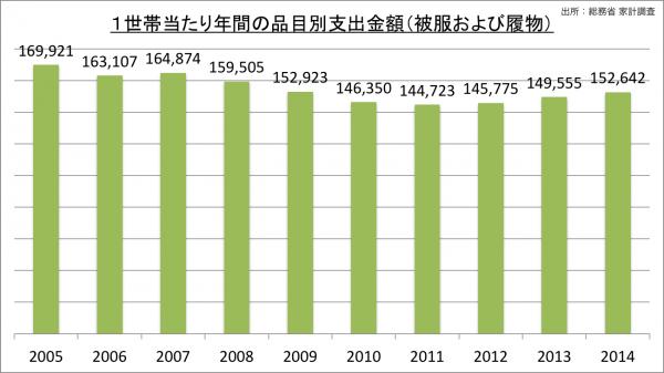 1世帯当たり年間の品目別支出金額_被服および履物_2014