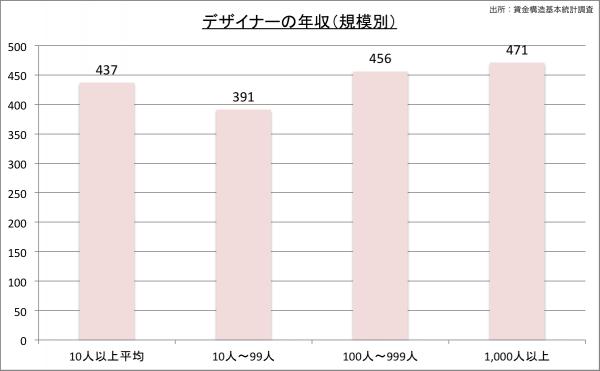 デザイナーの給料・年収(規模別)23のグラフ