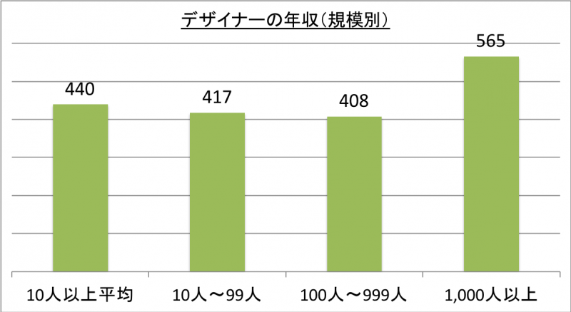 デザイナーの年収(規模別)_29