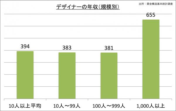 デザイナーの給料・年収(規模別)_25