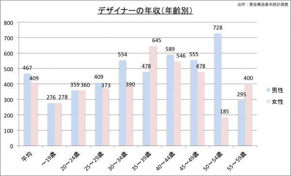 デザイナーの給料・年収(年齢別)23のグラフ