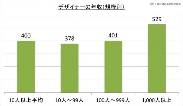 デザイナーの年収(規模別)_28