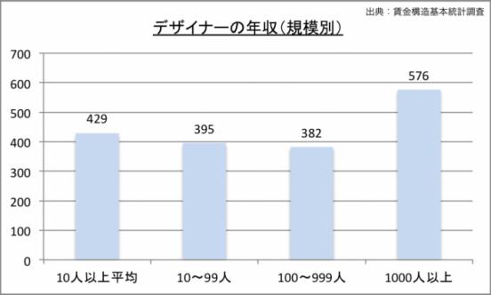 デザイナーの規模別年収のグラフ