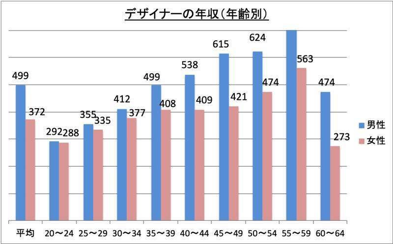 デザイナーの年収(年齢別)_r1