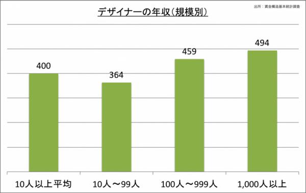 デザイナーの年収(規模別)_24