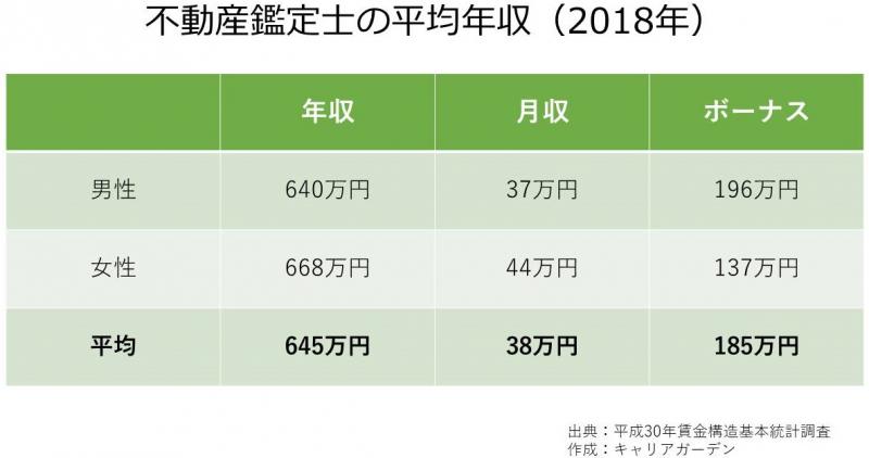 不動産鑑定士の平均年収_2018